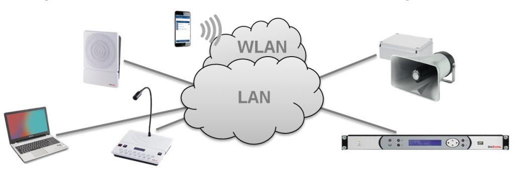 IP-Durchsagesystem